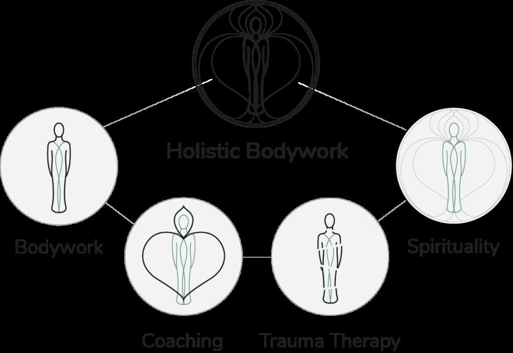 Holistic-Bodywork-All-English